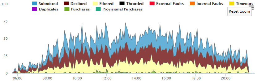 Tier Flow Monitoring
